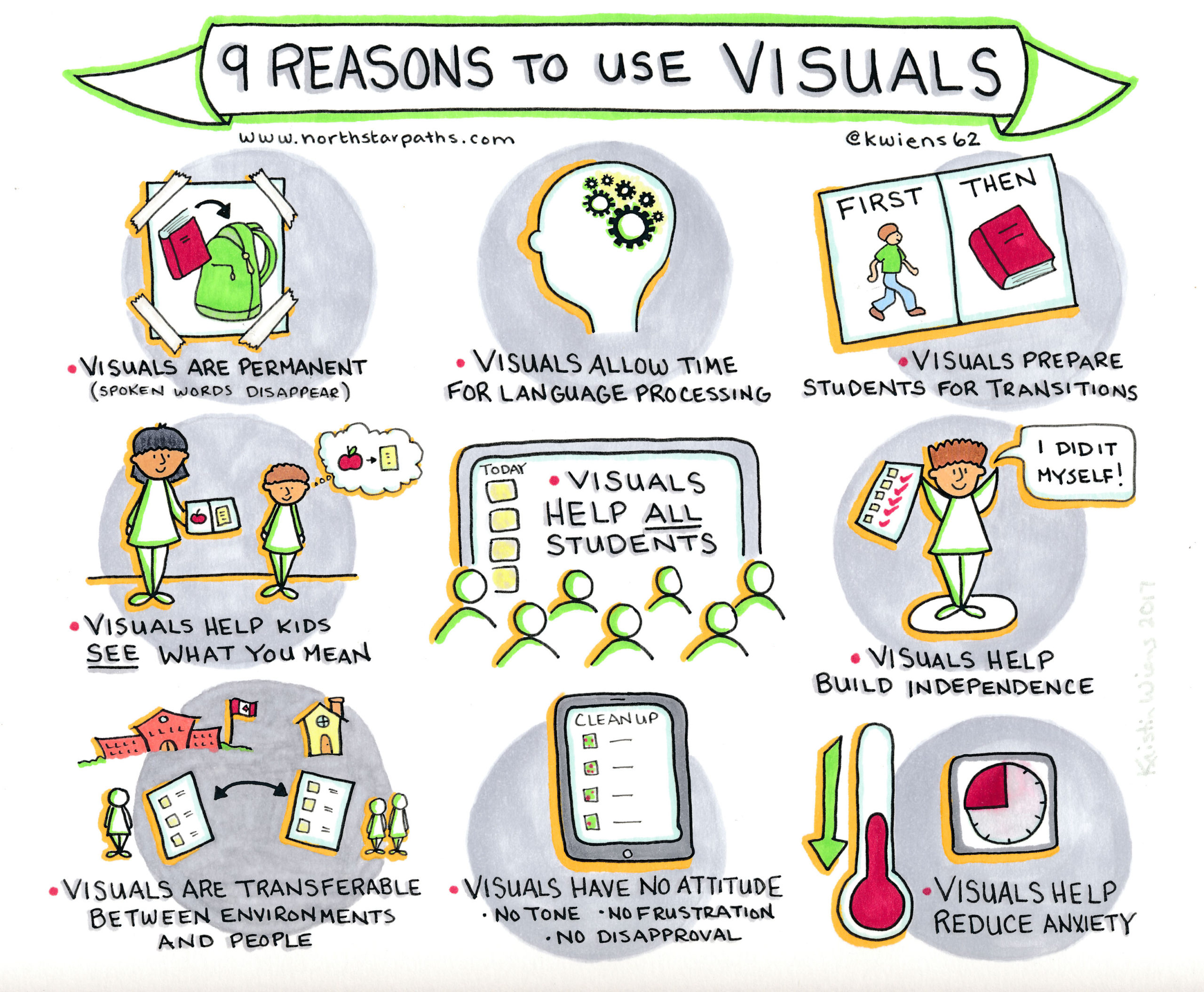 poster of 9 reasons to use visuals