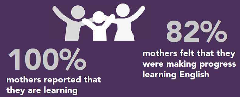 100% of mothers reported that they are learning. 82% of mothers felt that they were making progress.