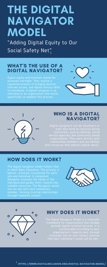 Digital navigator infographic
